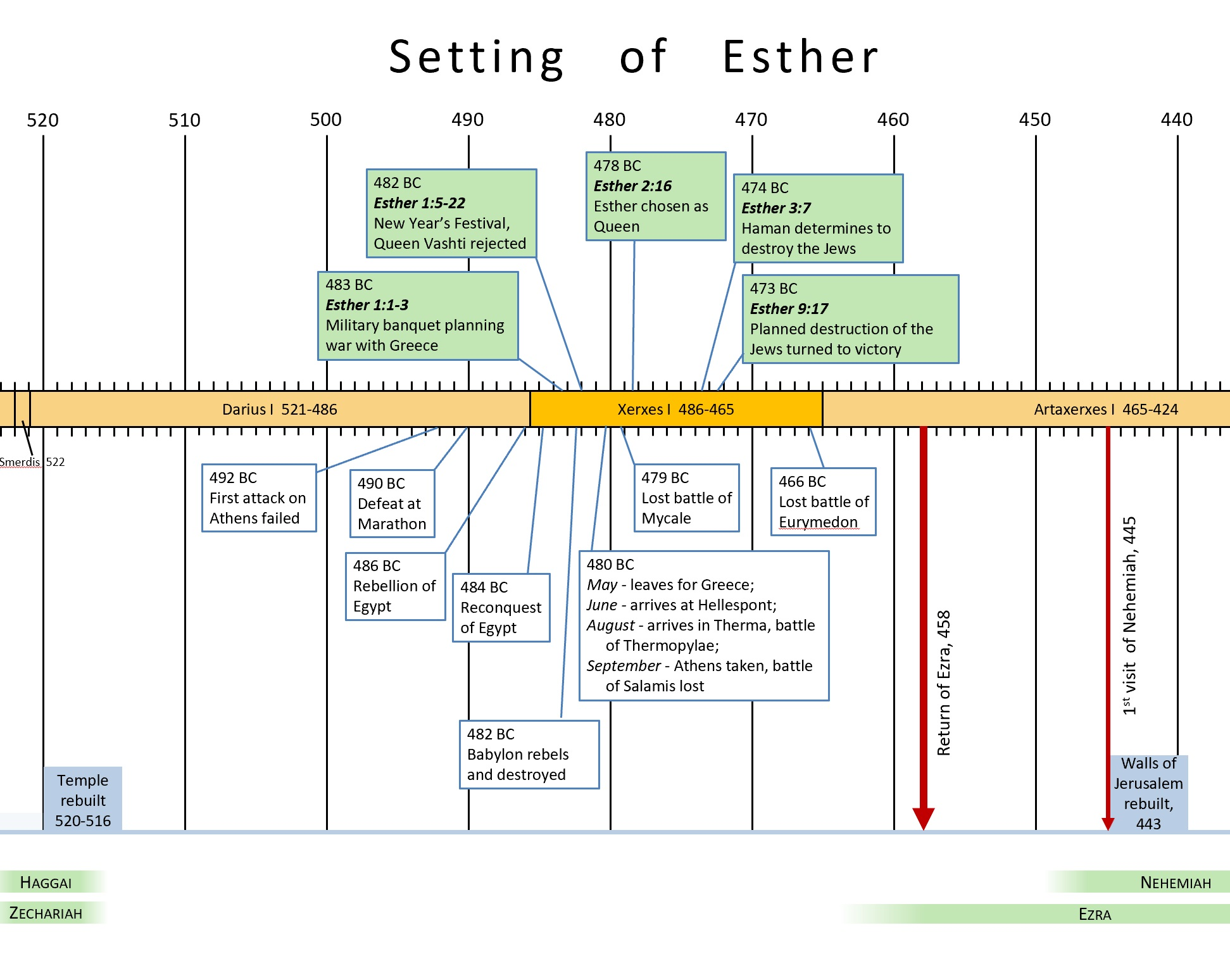 Esther & Chronology