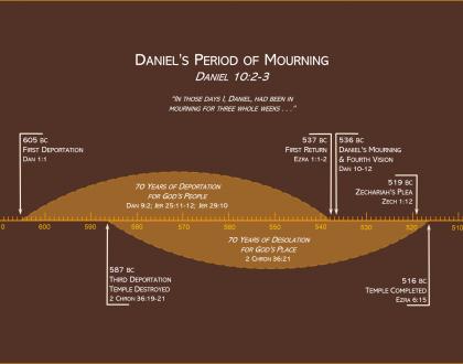 Daniel's Mourning