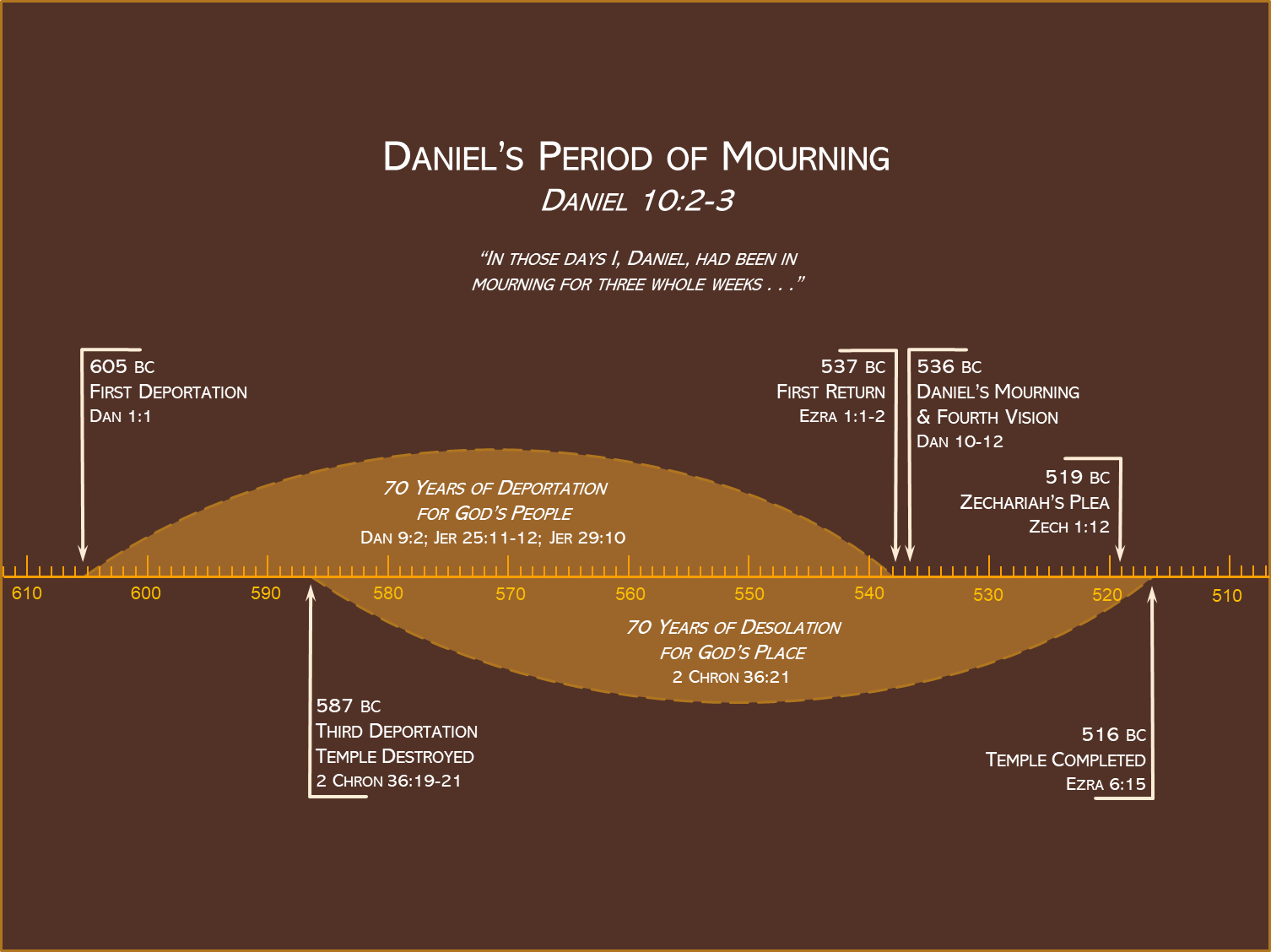 Daniel's Mourning